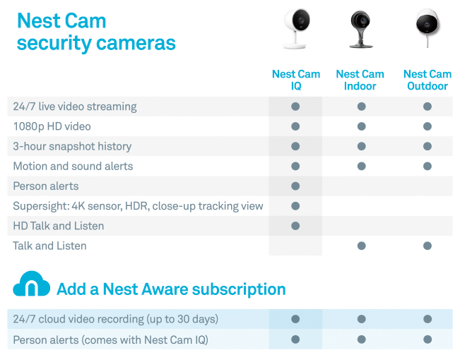 Nest Cam Comparison