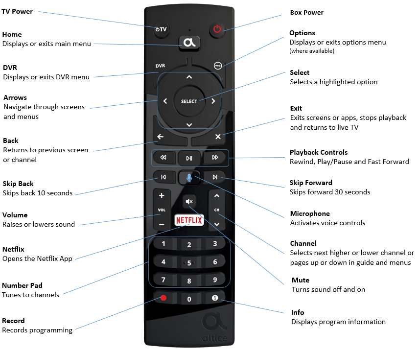 The One Remote